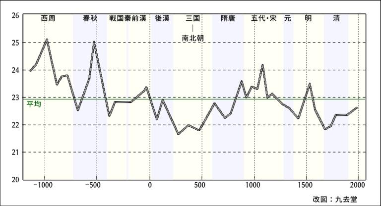 中国史上の気候変動